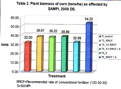 Plant biomass of corn.