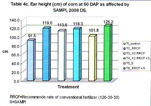 Ear height (cm) of corn at 60 DAP